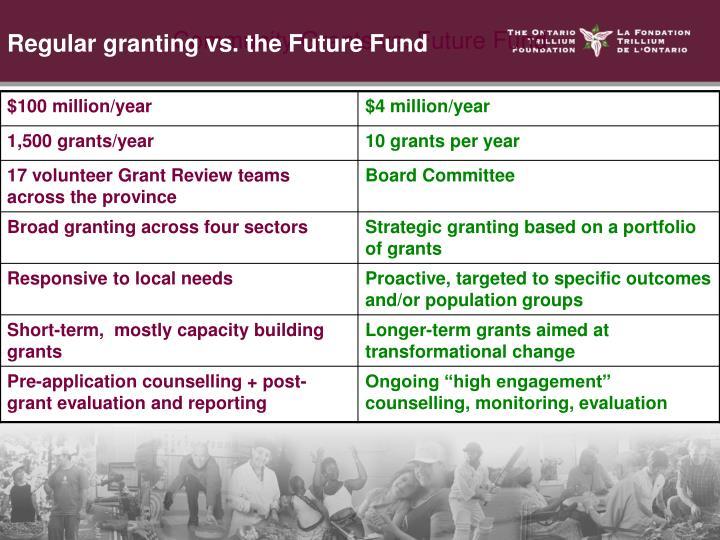 Regular granting vs. the Future Fund