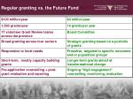 community grants vs future fund