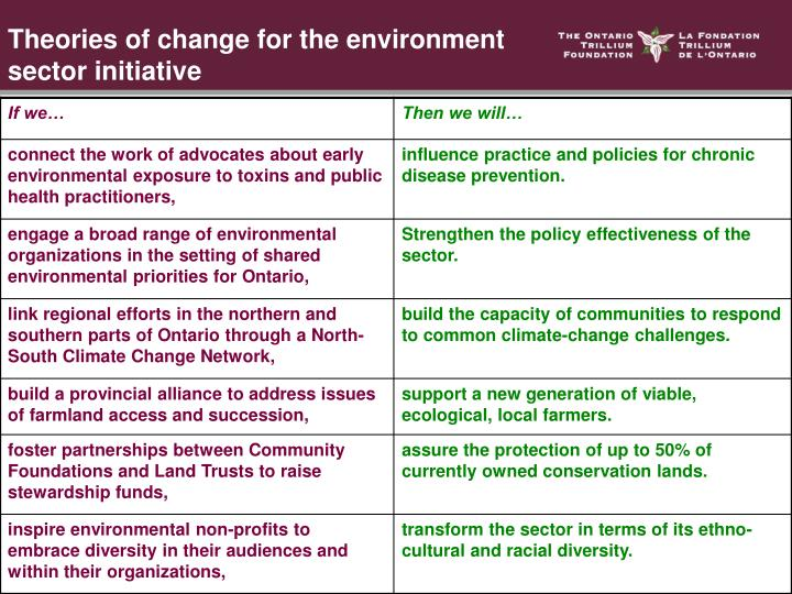 Theories of change for the environment