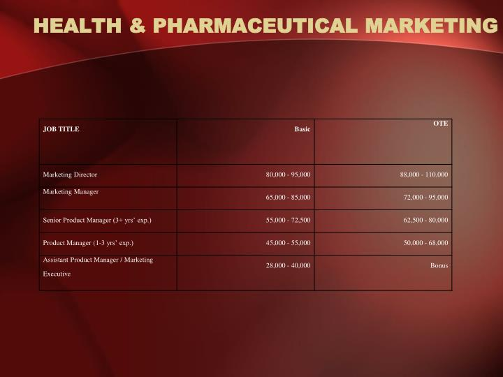 Health pharmaceutical marketing