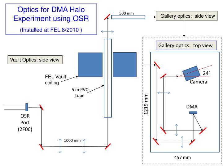 Optics for DMA Halo Experiment using OSR