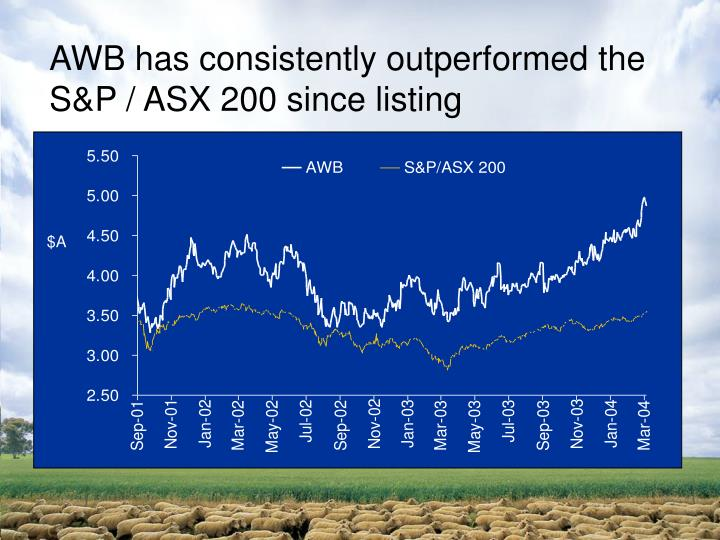 AWB has consistently outperformed the S&P / ASX 200 since listing
