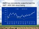 awb has consistently outperformed the s p asx 200 since listing