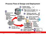 process flow of design and deployment