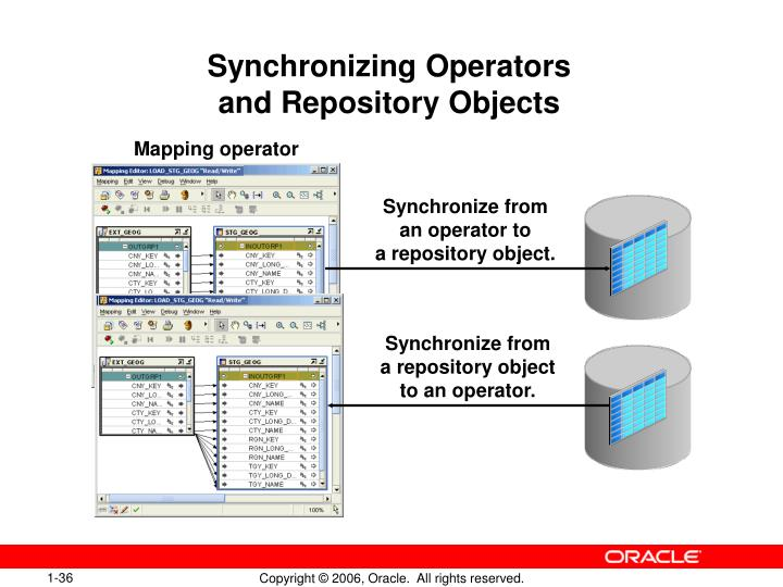 Synchronizing Operators