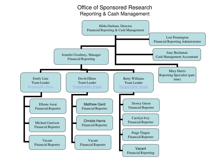 Office of Sponsored Research