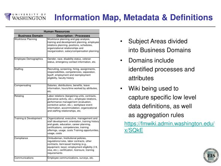 Information Map, Metadata & Definitions