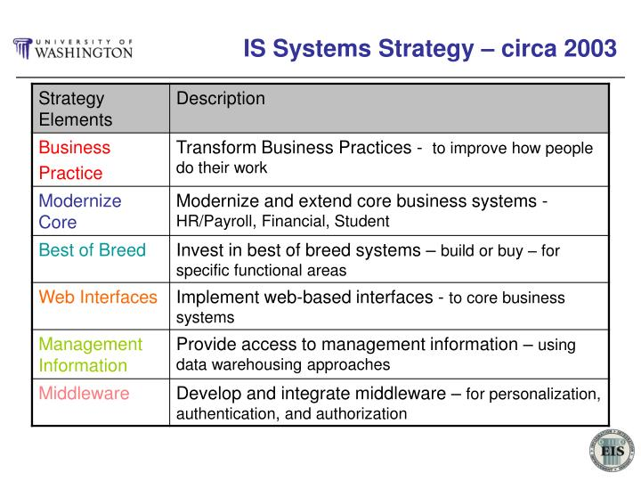 IS Systems Strategy – circa 2003