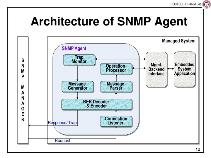 Architecture of SNMP Agent