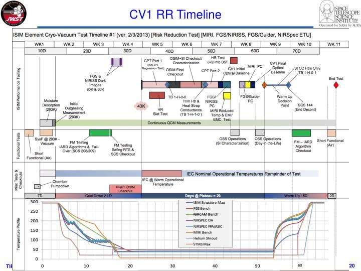 CV1 RR Timeline