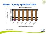 winter spring split 2004 2009