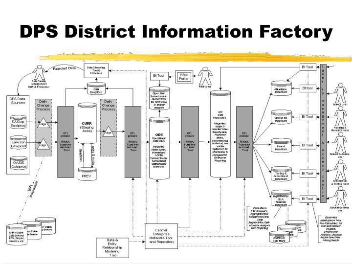 DPS District Information Factory