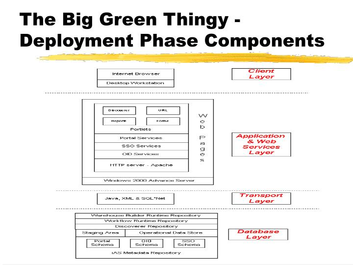 The Big Green Thingy -Deployment Phase Components