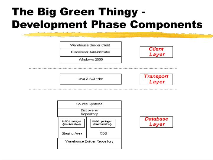 The Big Green Thingy -Development Phase Components