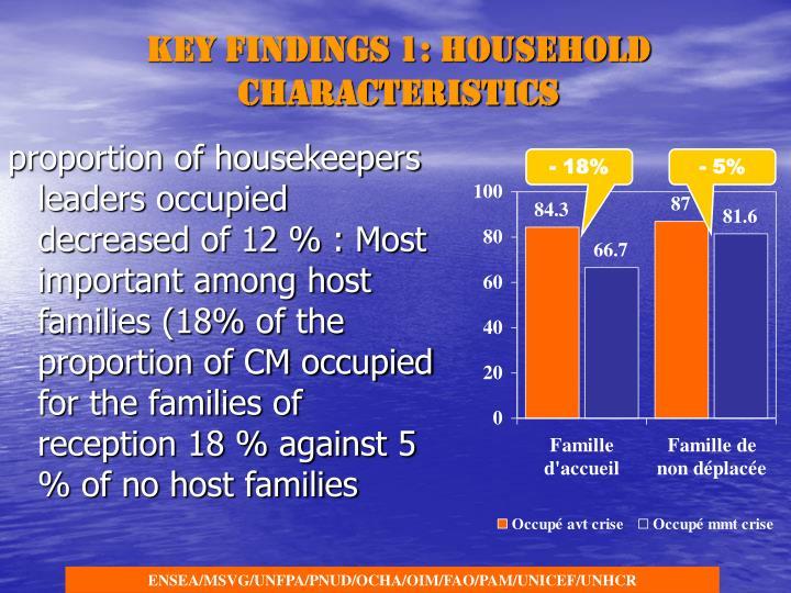 Key findings 1: Household characteristics