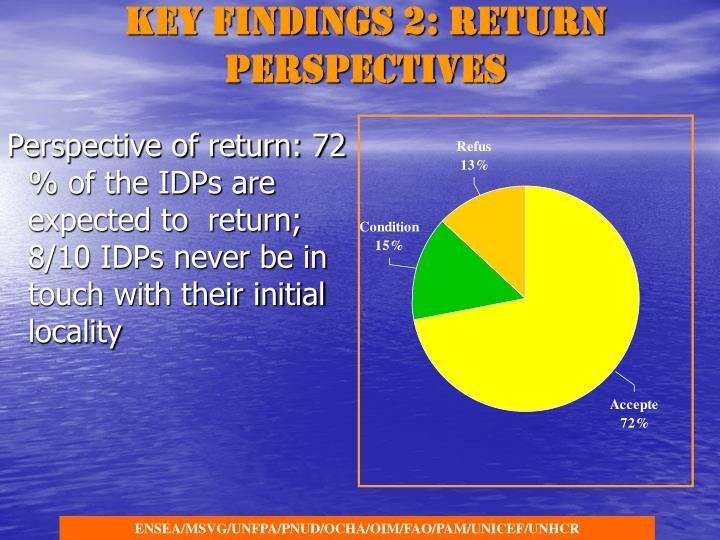 Key findings 2: Return perspectives