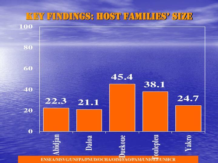 Key findings: Host families' size