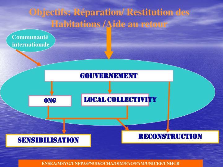 Objectifs: Réparation/ Restitution des