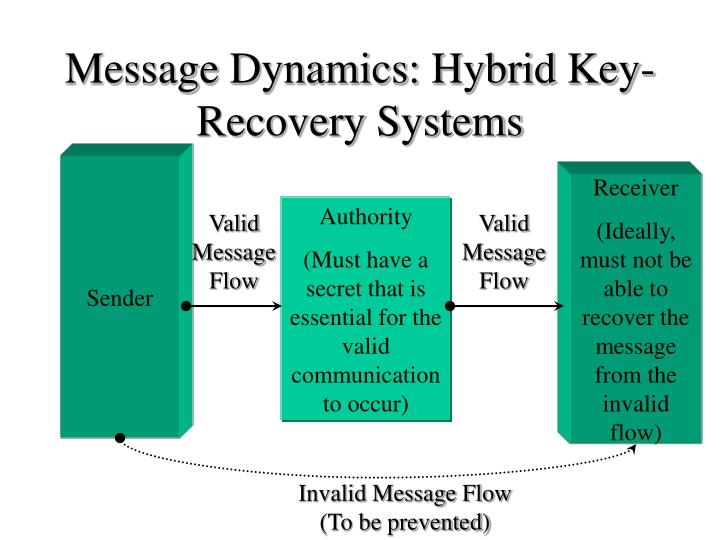 Valid Message Flow