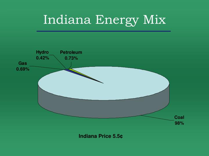Indiana Energy Mix