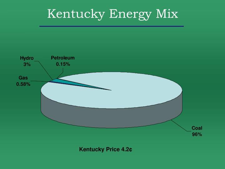 Kentucky Energy Mix