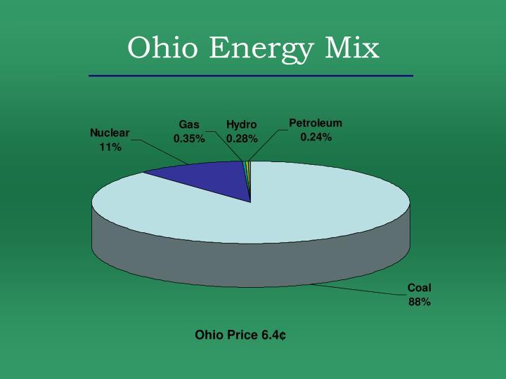 Ohio Energy Mix