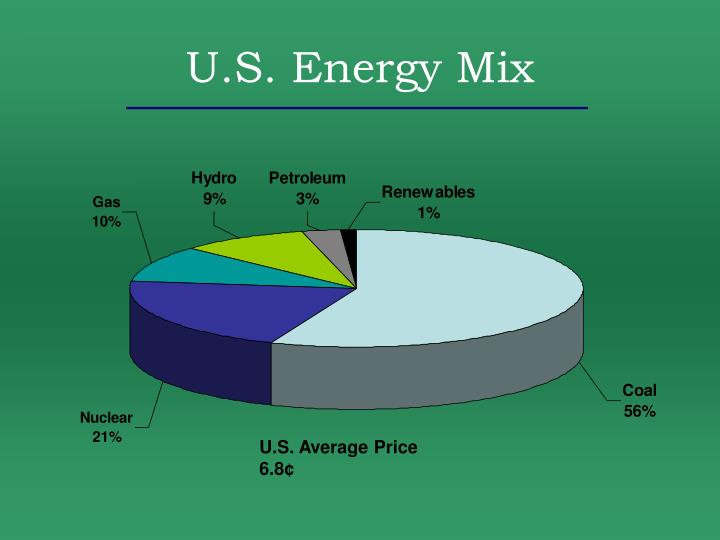 U.S. Energy Mix