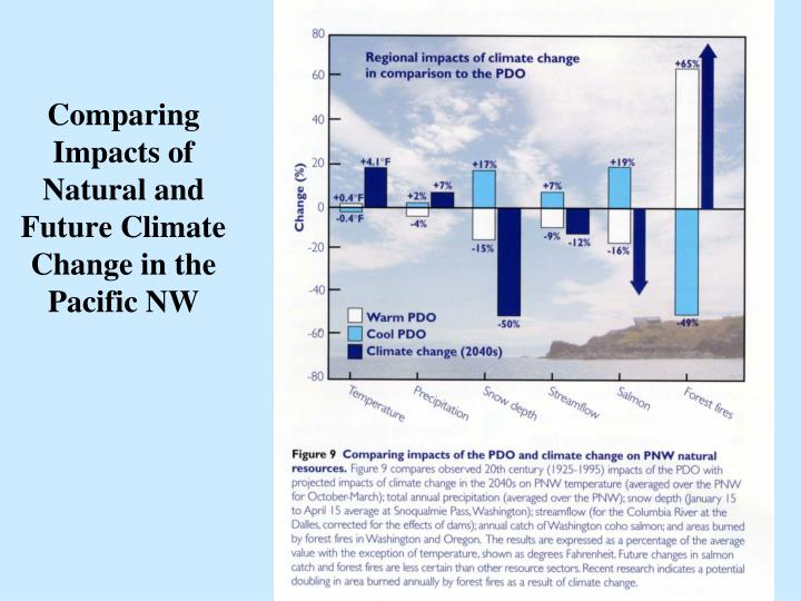 Comparing Impacts of Natural and Future Climate Change in the Pacific NW