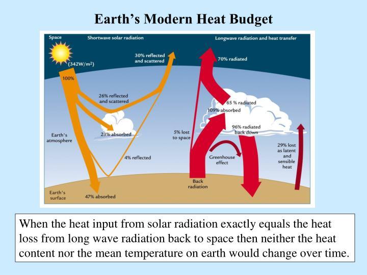 Earth's Modern Heat Budget