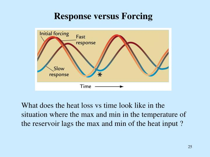 Response versus Forcing