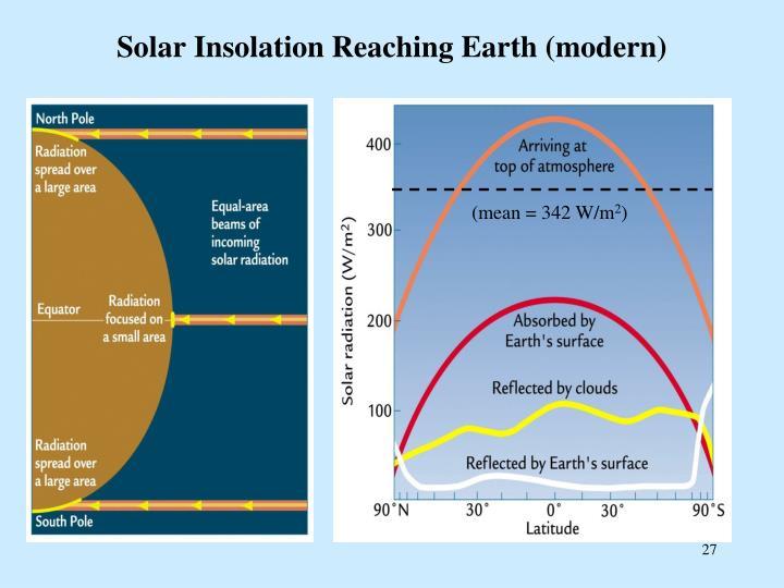 Solar Insolation Reaching Earth (modern)