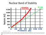 nuclear band of stability2