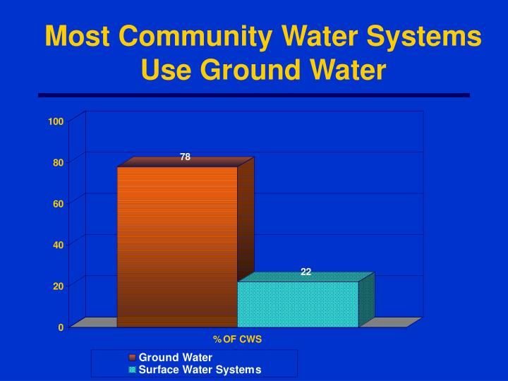 Most Community Water Systems Use Ground Water