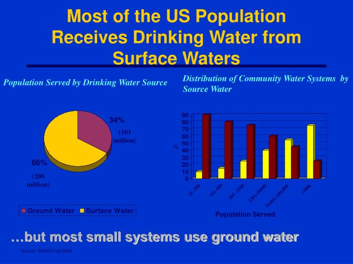 Most of the US Population Receives Drinking Water from Surface Waters