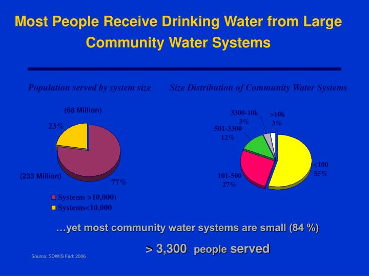 Most People Receive Drinking Water from Large Community Water Systems