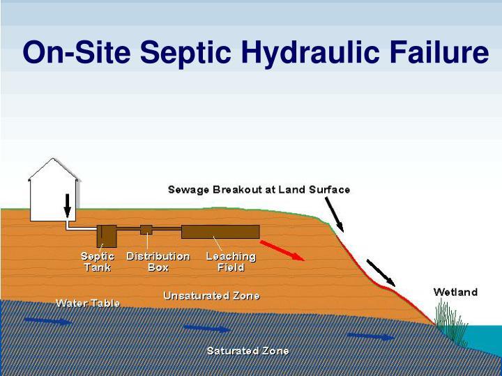 On-Site Septic Hydraulic Failure