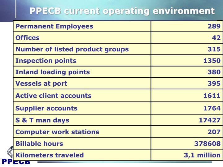 PPECB current operating environment