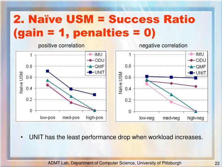 2. Naïve USM = Success Ratio