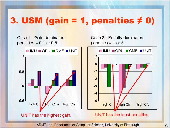 UNIT has the least penalties