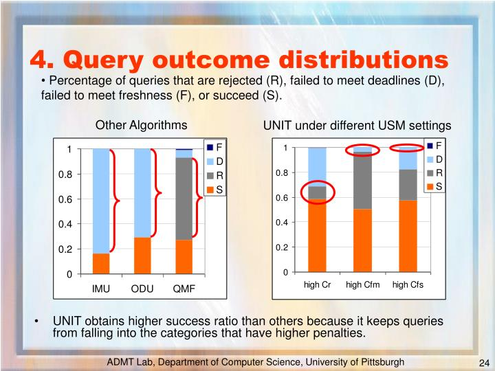 UNIT obtains higher success ratio than others because it keeps queries from falling into the categories that have higher penalties.