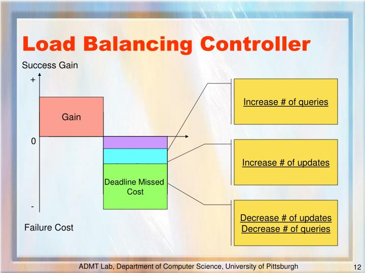 Load Balancing Controller