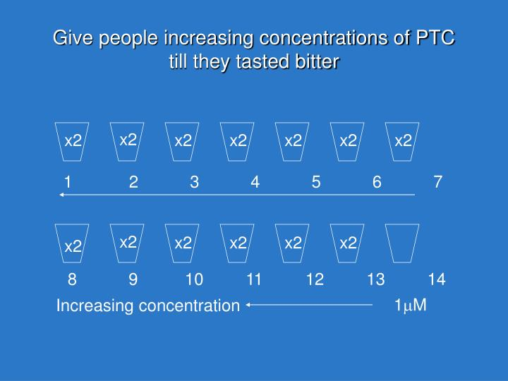 Give people increasing concentrations of PTC till they tasted bitter