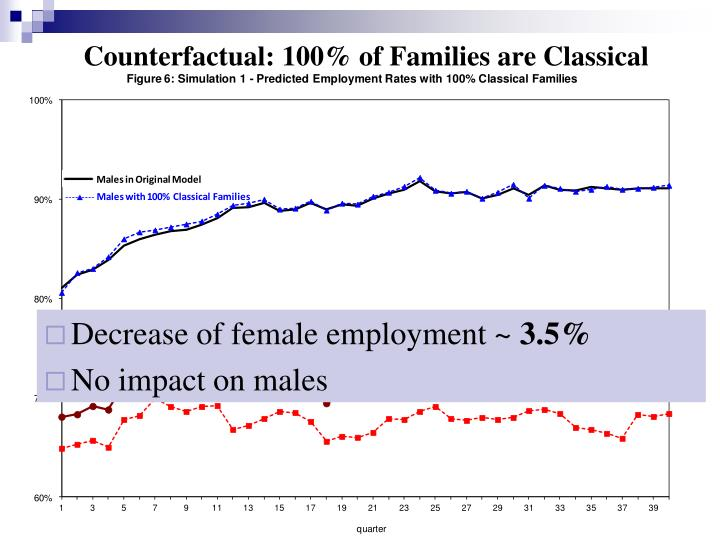Counterfactual: 100% of Families are Classical