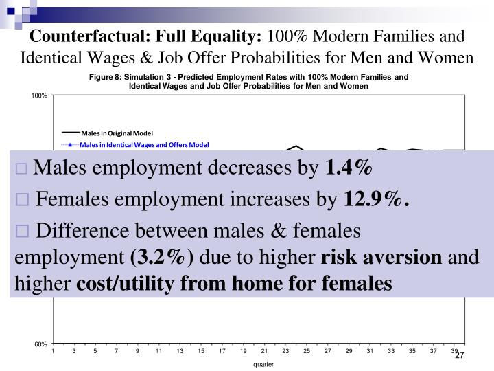 Counterfactual: Full Equality: