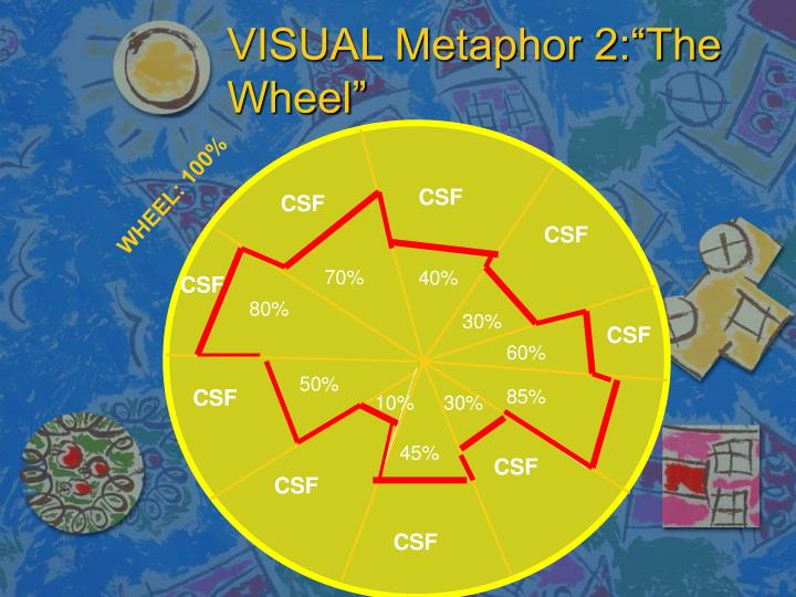 "VISUAL Metaphor 2:""The Wheel"""