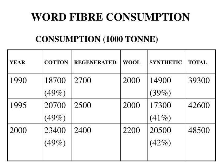 Word fibre consumption