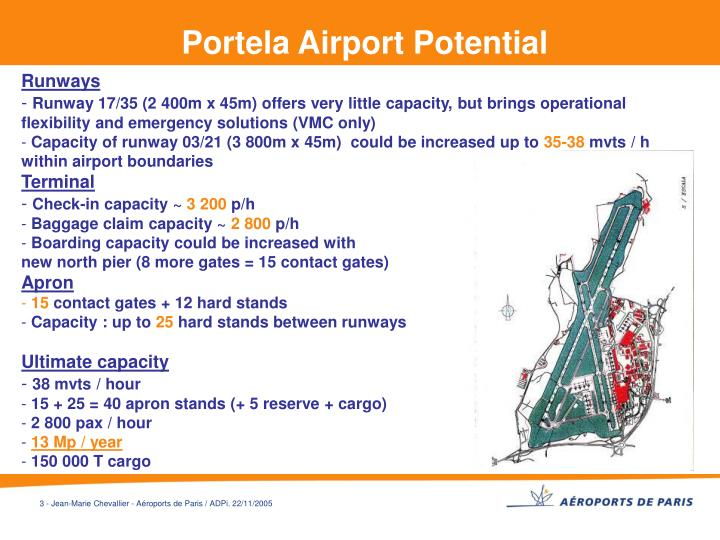 Portela Airport Potential