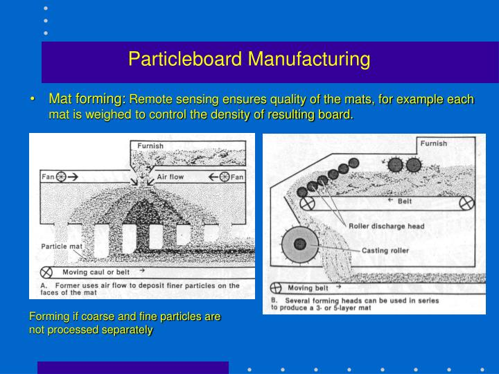 Particleboard Manufacturing