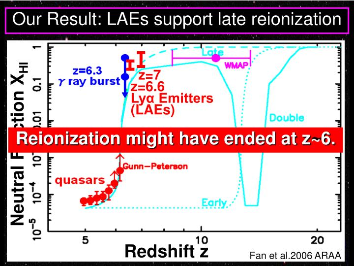 Our Result: LAEs support late reionization