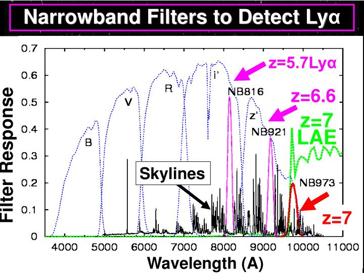 Narrowband Filters to Detect Ly